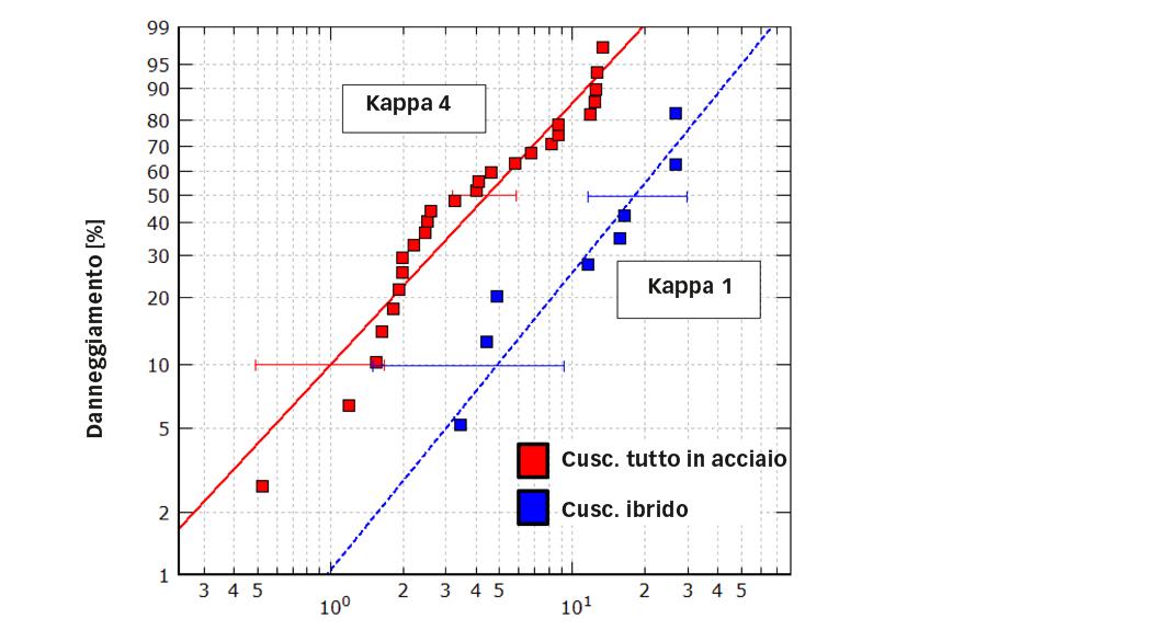 Fig. 7. Durata relativa dell'impronta per i cuscinetti interamente in acciaio e ibridi nelle stesse condizioni di carico; la qualità della lubrificazione (condizioni di kappa) era pari a 4 nei primi e 1 nei secondi [6].