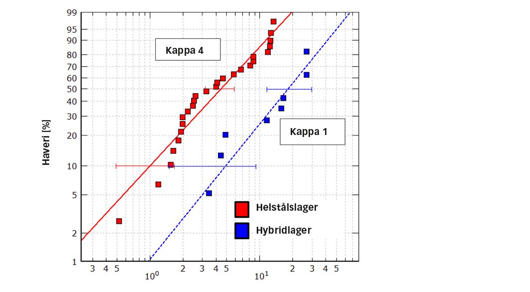 Fig. 7: Relativ intryckningsrelaterad livslängd för helståls- och hybridlager under samma belastningsförhållanden, smörjkvalitet (kappa-förhållanden) var 4 för helståls- och 1 för hybridlager [6].