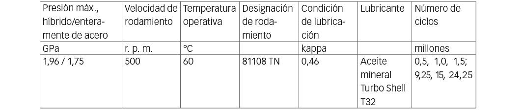 Tabla 1: Banco de pruebas de rodamientos – condiciones de prueba