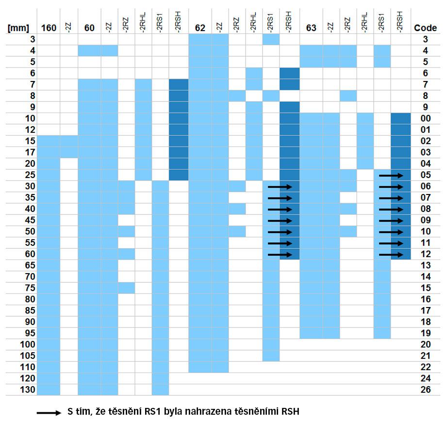 Rozšíření nabídky ložisek SKF Explorer stěsněními RSH
