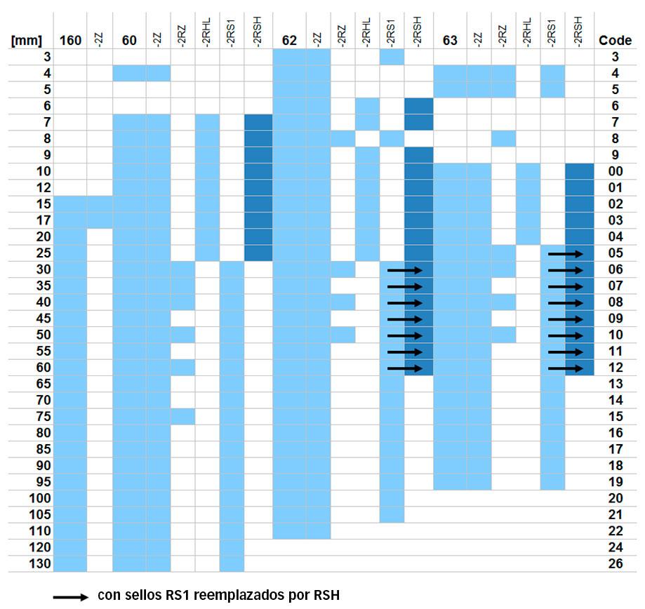 Ampliación de la disponibilidad de sellos RSH en la gama de rodamientos rígidos de bolas SKF Explorer.