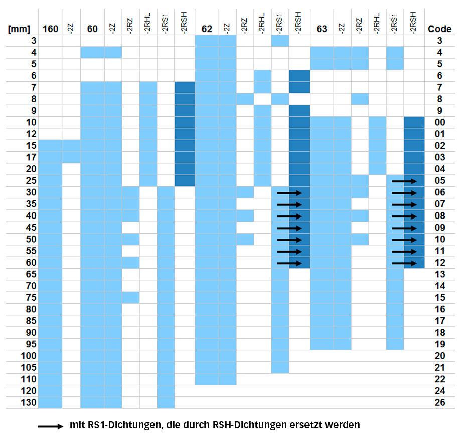 Sortimentserweiterung der SKF Explorer Rillenkugellager mit RSH-Dichtungen. Die Pfeile kennzeichnen die Lager mit 2RS1-Dichtungen, die durch die Lager mit 2RSH-Dichtungen ersetzt werden.