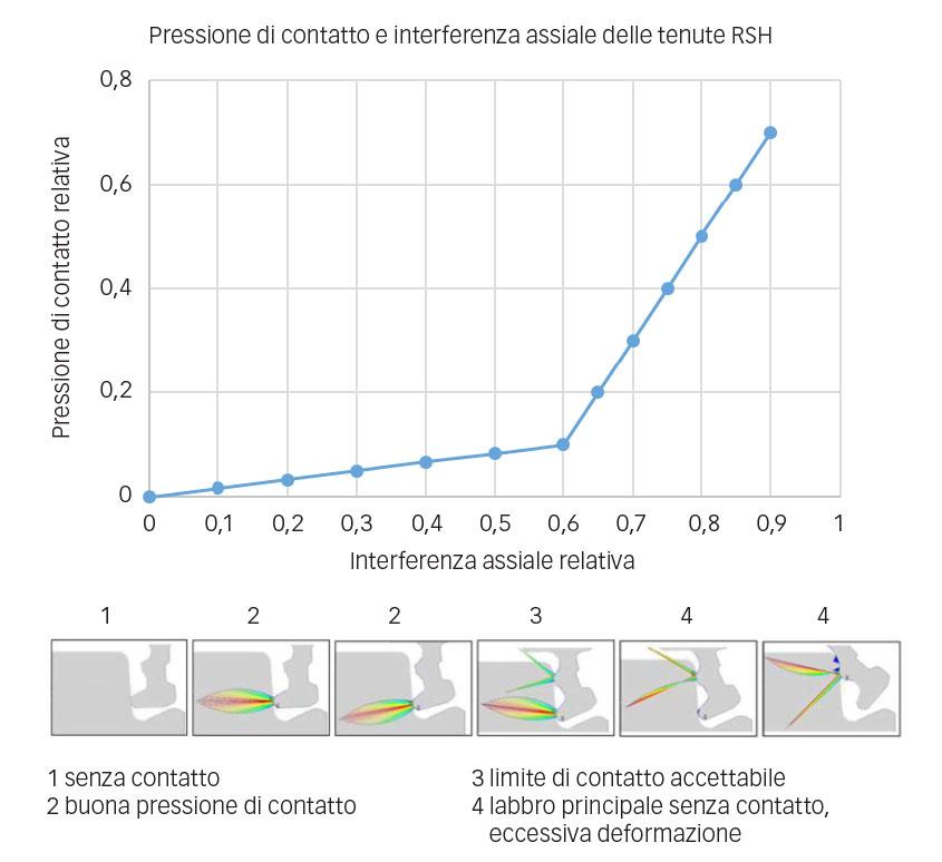 Impatto dell'interferenza in senso assiale sull'efficacia della tenuta.