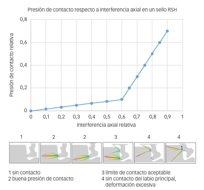 Efecto de la interferencia axial en la eficiencia de sellado.