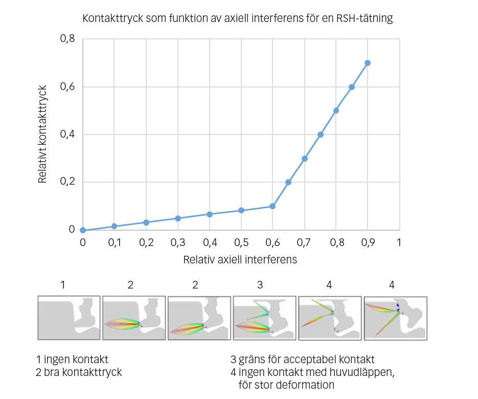 Inverkan av axiell interferens på tätningens effektivitet.