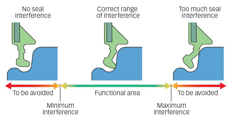 Influence of manufacturing tolerances.