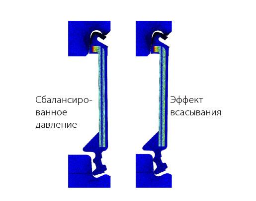 Эффект перепада температур без вентиляционных отверстий.