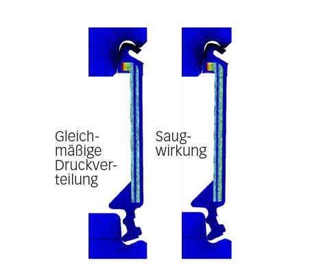 Auswirkung von Temperaturunterschieden mit und ohne Entlüftungsöffnungen