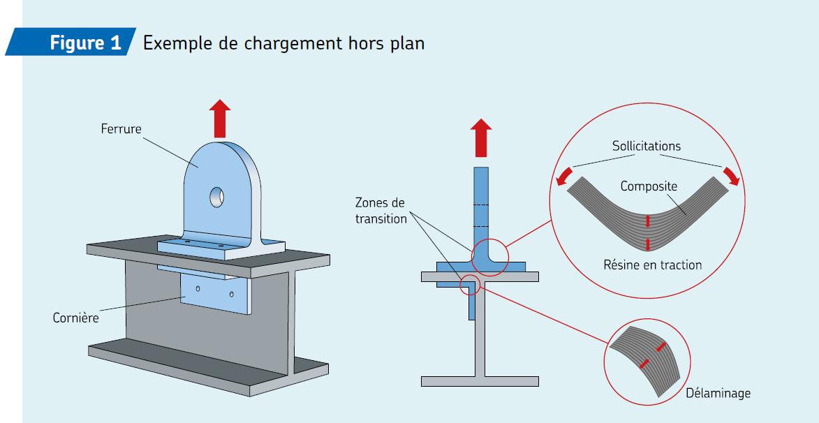 SKF-Black-Design_Exemple-de-chargement-hors-plan