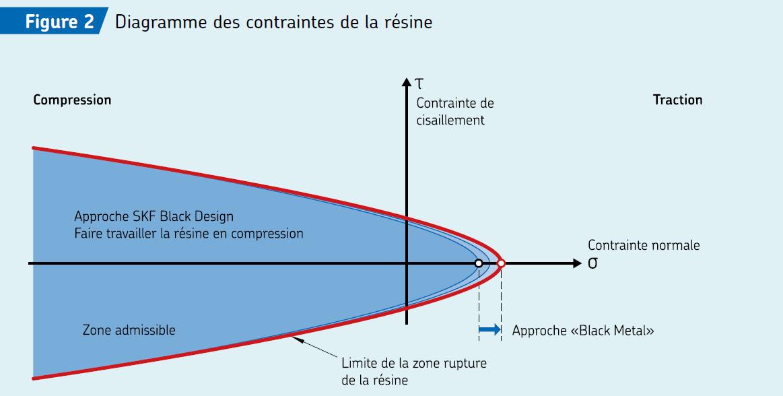 France-SKF-Black-Design_fig2