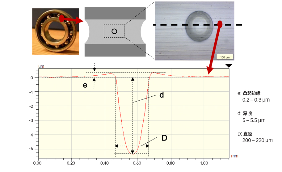 图3:深沟球轴承内圈的人工压痕和截面形状示意图[9]。