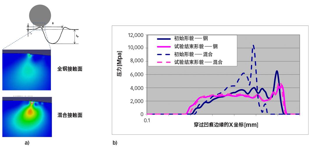 图5:a)干接触二维平面应变弹塑性模型,在凸起的边缘下面出现很高的范米思应力。b)全钢和陶瓷混合轴承被滚过后在试验开始前和结束时压痕凸起边缘处的局部弹性压力分布对比[6]。