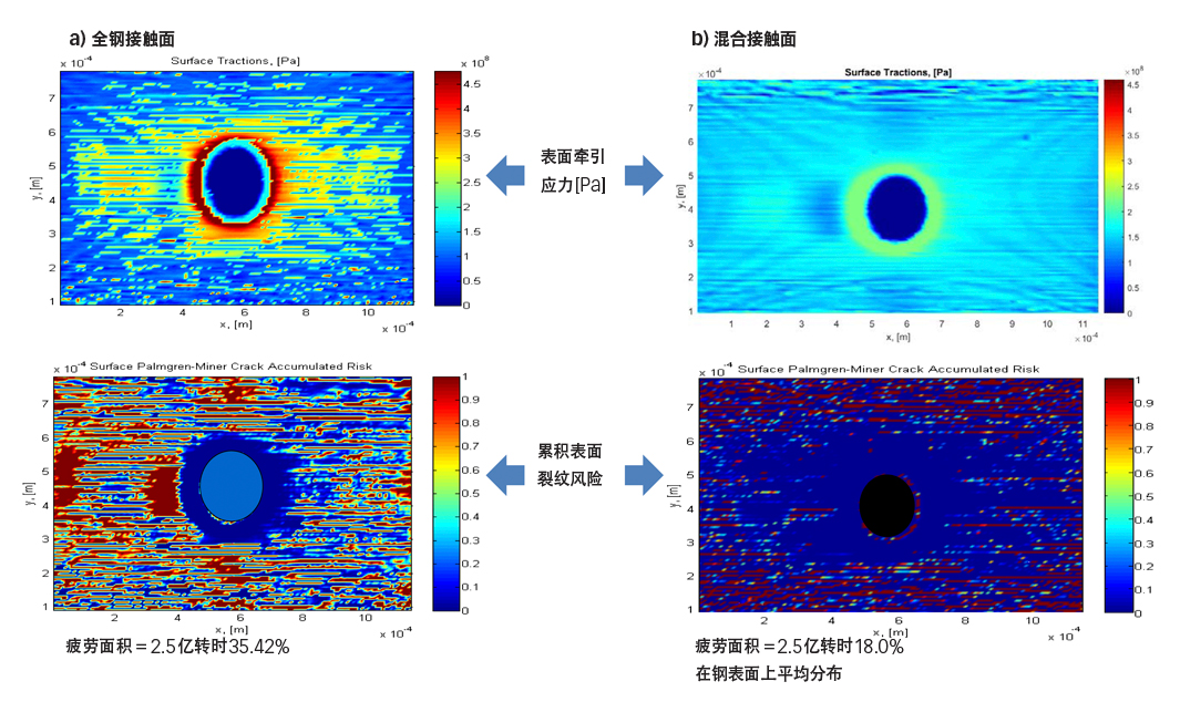 图6:新压痕和仿真到2.5亿转时的累积疲劳的表面疲劳建模。每张图片的右侧是先导侧,左侧是尾部侧[6]。