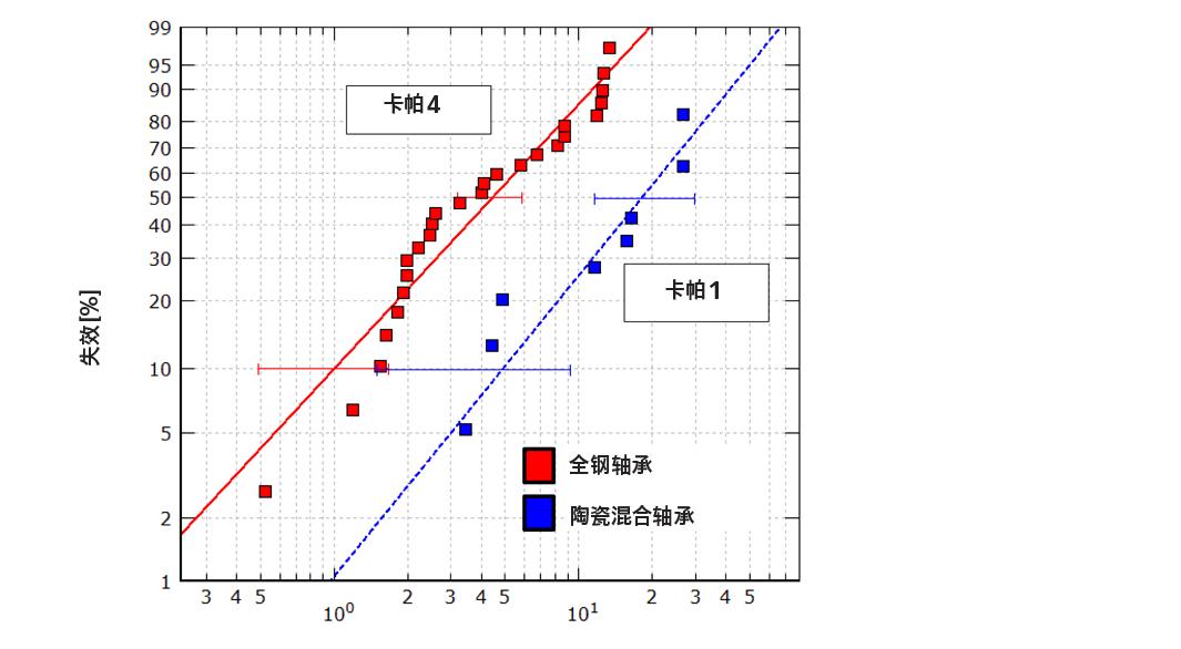 图7:全钢和陶瓷混合轴承在同样载荷条件下的相对压痕寿命,润滑质量(卡帕条件)是全钢为4,陶瓷混合轴承为1[6]。