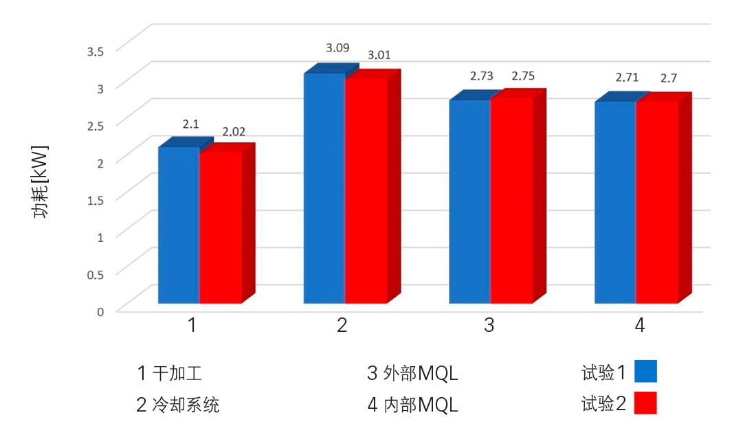 图2:两个试验中加工的功耗。