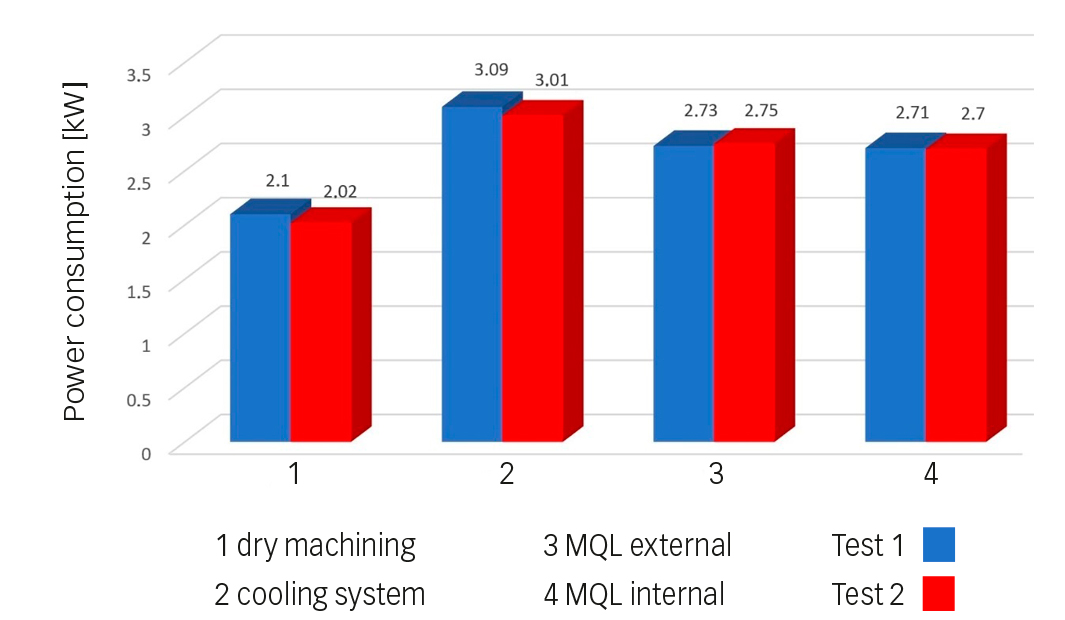 Fig. 2: Power consumption during machining in the two trials.