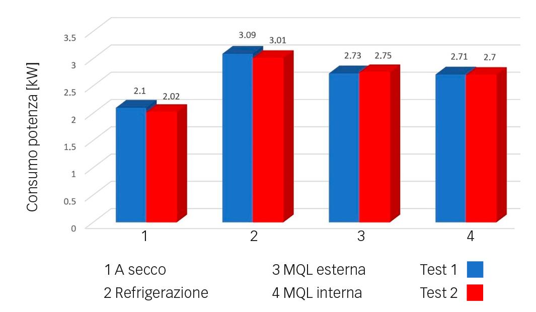 Fig. 2: Consumo di potenza durante la lavorazione in due prove.