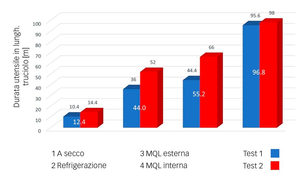 Fig. 6: Durata utensile (lunghezza del truciolo) nei diversi metodi di lubrificazione.