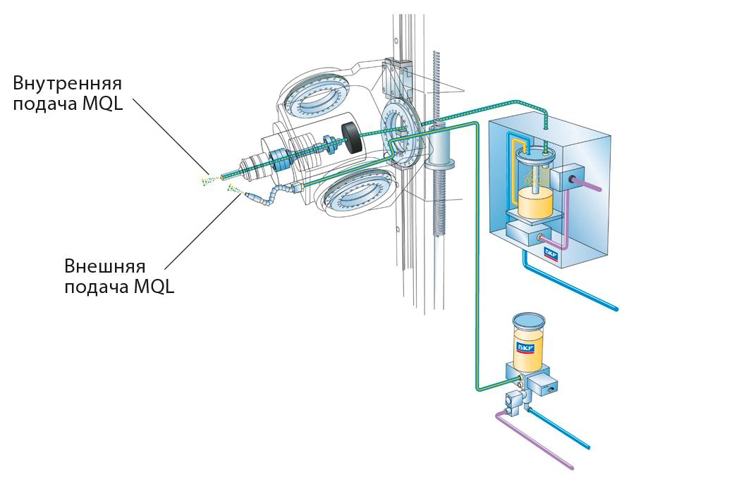 Рис. 8: Смазывание SKF MQL – внутренняя и внешняя подача.