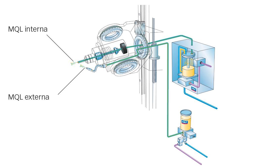 Fig. 8: Lubricación SKF MQL, interna y externa
