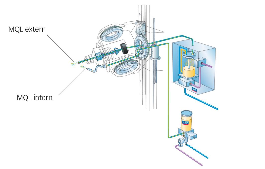 Fig. 8: SKF MQL-smörjning – intern och extern.