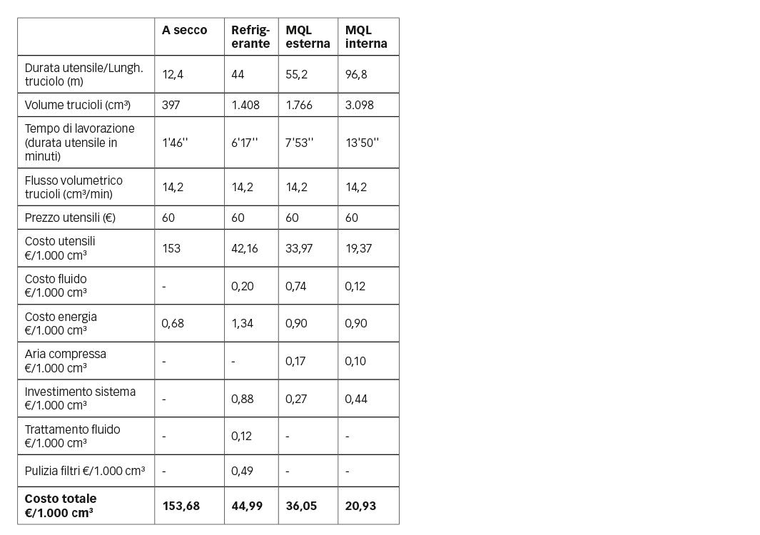 Tabella 1: Costo totale delle operazioni.
