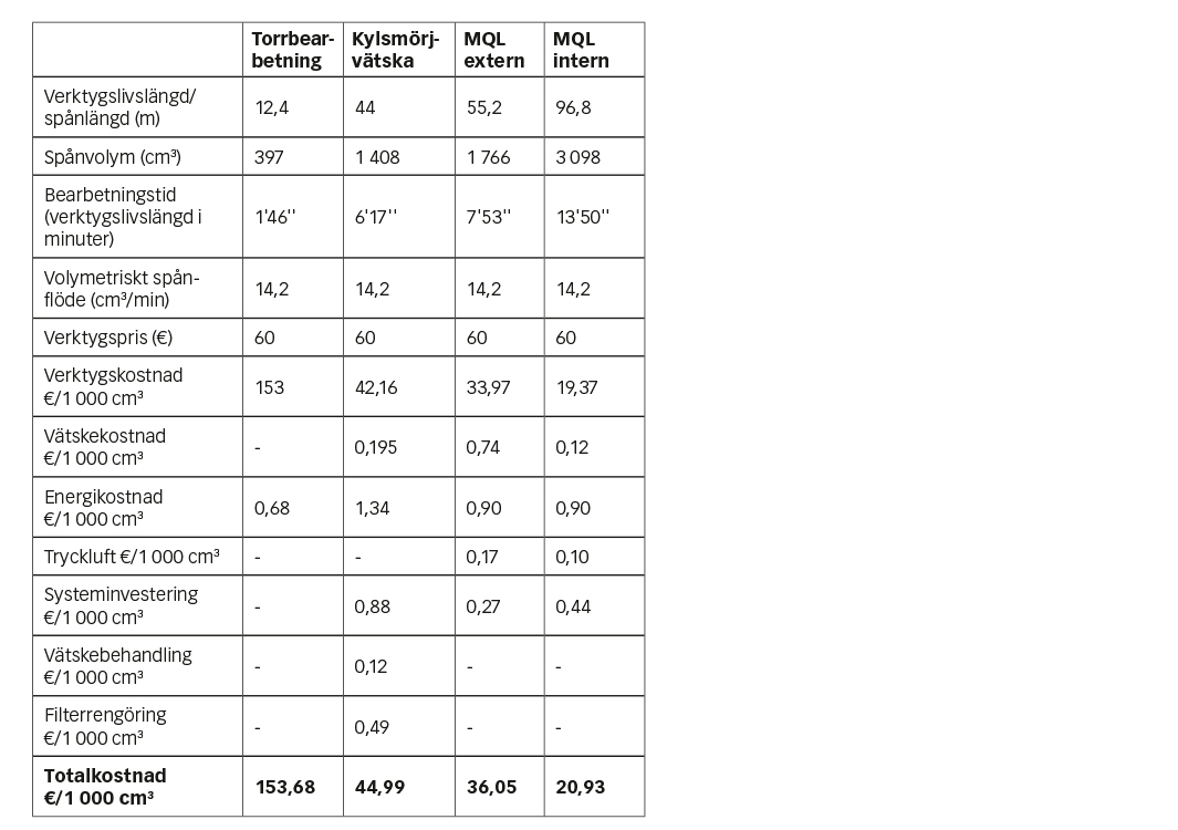 Tabell 1: Totalkostnad för driften.