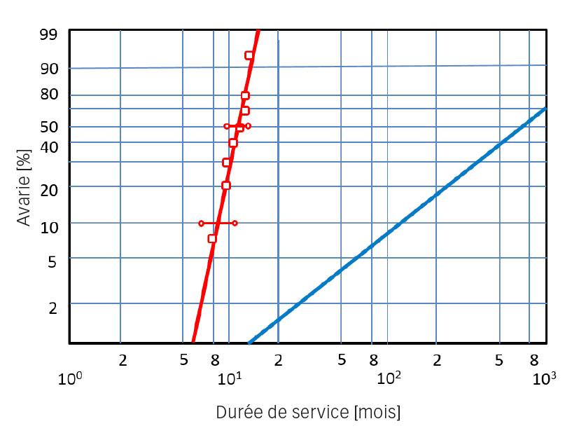 Graphique de Weibull des avaries de roulements.