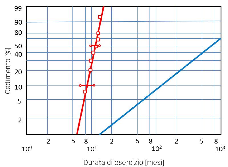 La distribuzione di Weibull dei cedimenti dei cuscinetti, linea rossa