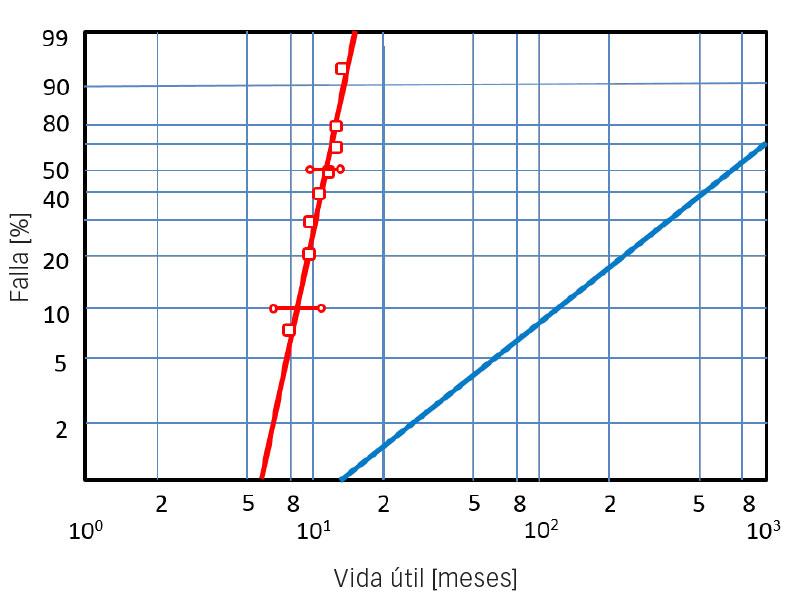 Distribución de Weibull de fallas en rodamientos