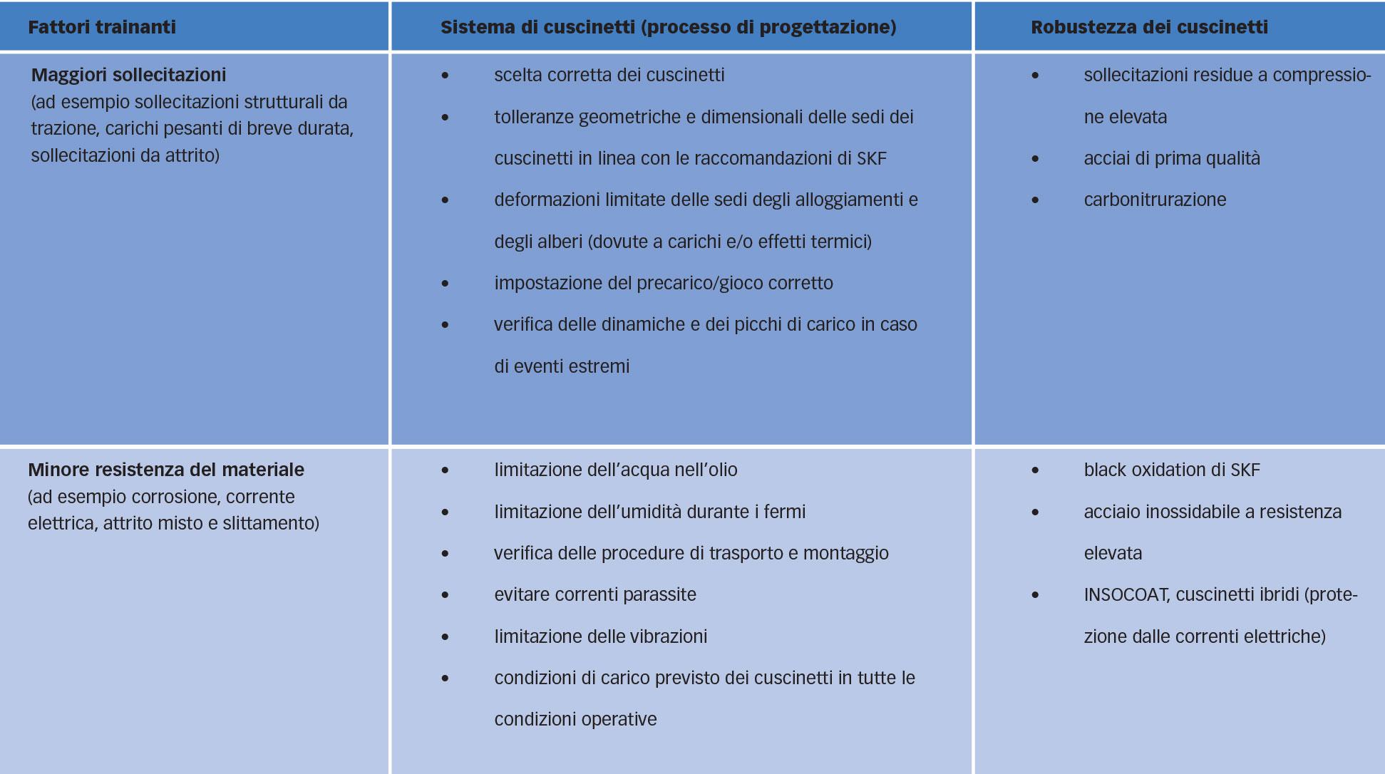 Tabella 1: Raccomandazioni per evitare cedimenti prematuri dovuti a erosione.