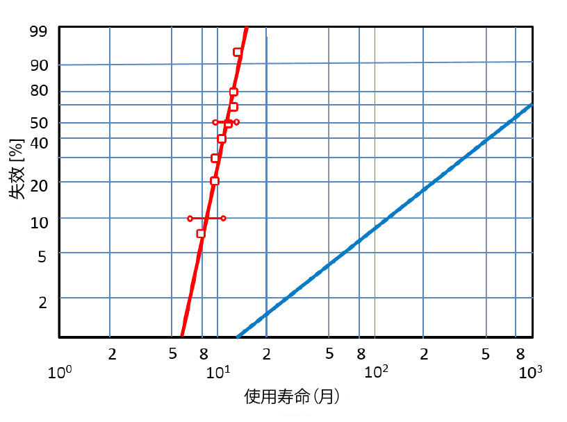 威布尔轴承失效分布,红色斜线:典型的早期失效情况;蓝色斜线:正常接触疲劳测试的斜率