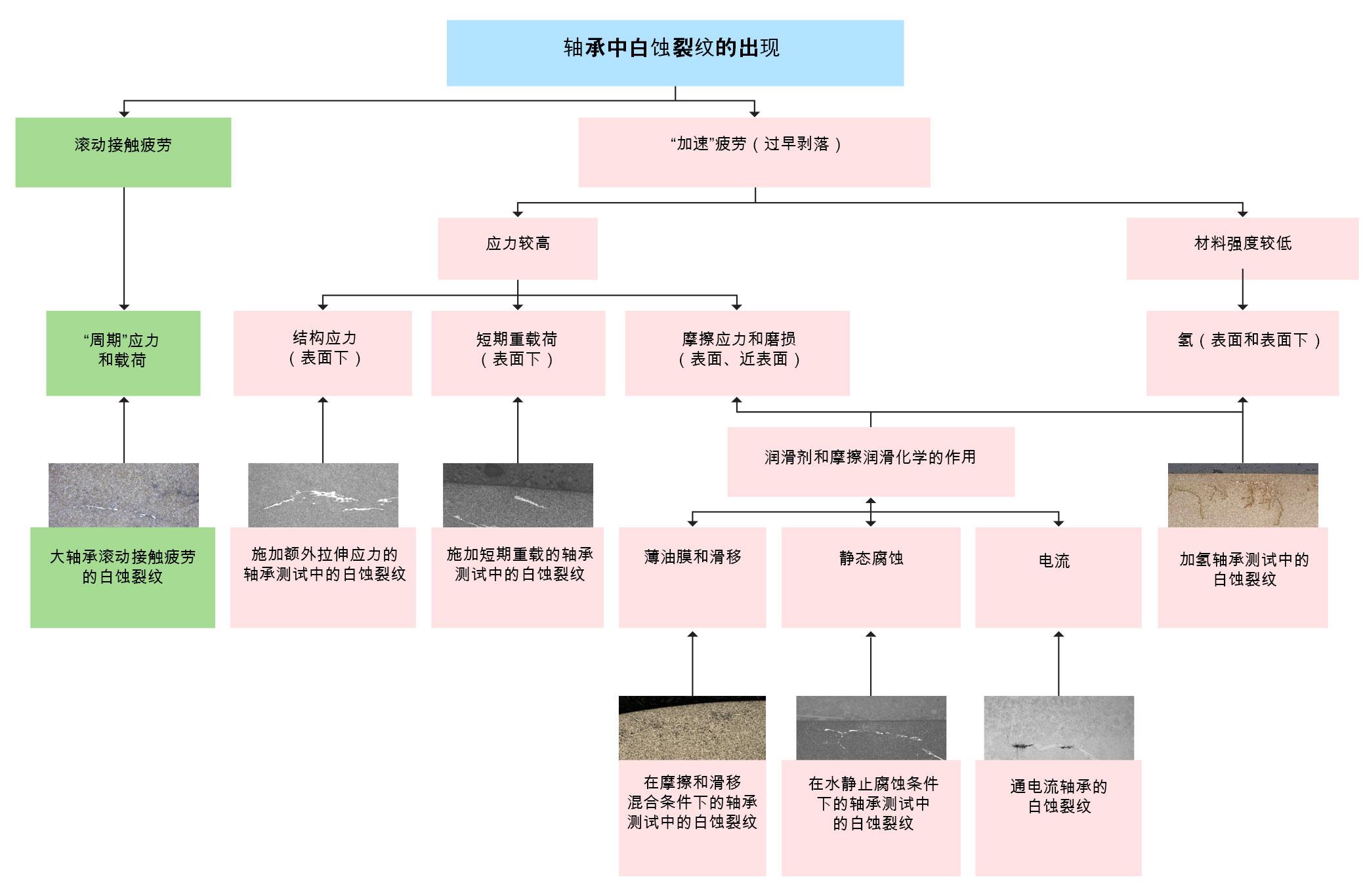 图6:滚动轴承中白蚀裂纹的出现(简化)。