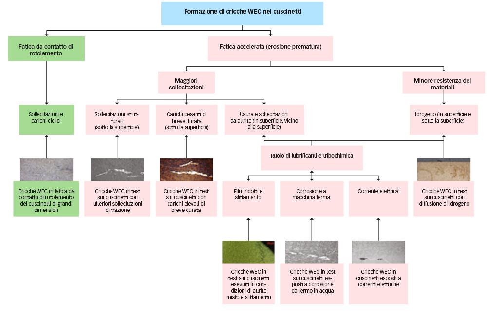 Fig. 6: Formazione di cricche WEC (semplificata) nei cuscinetti dei corpi volventi.