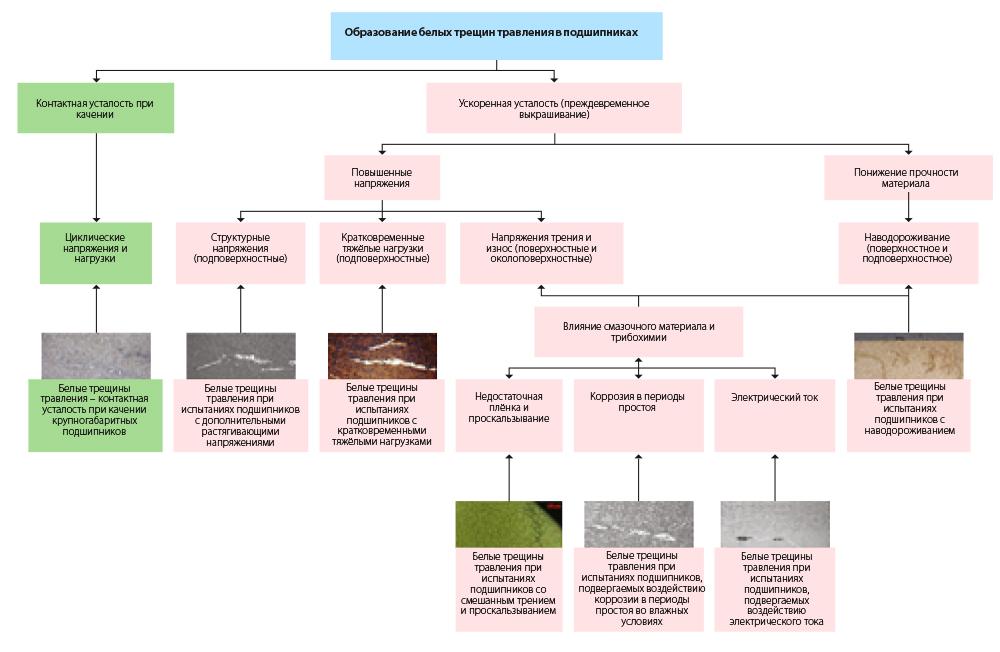 Рис. 6: Образование белых трещин травления в подшипниках качения (упрощённая схема).