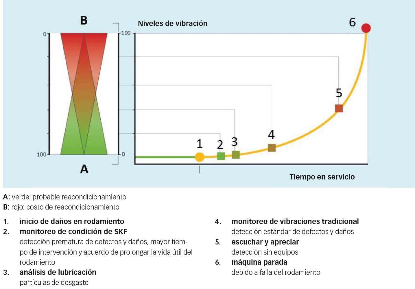 Fig 4: Costos de reacondicionamiento – Gravedad de los daños en comparación con la aptitud de reacondicionamiento – Los daños en los rodamientos detectados prematuramente aumentan las posibilidades de reacondicionamiento y reducen los costos implicados.