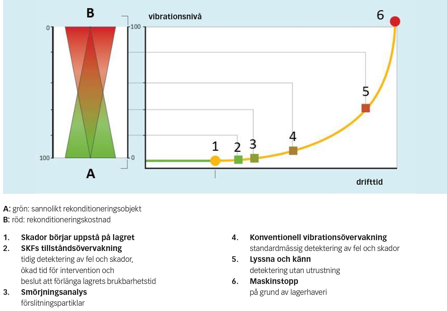 Fig. 4: Rekonditioneringskostnader – skadornas allvarlighetsgrad jämfört med rekonditioneringsbarhet.