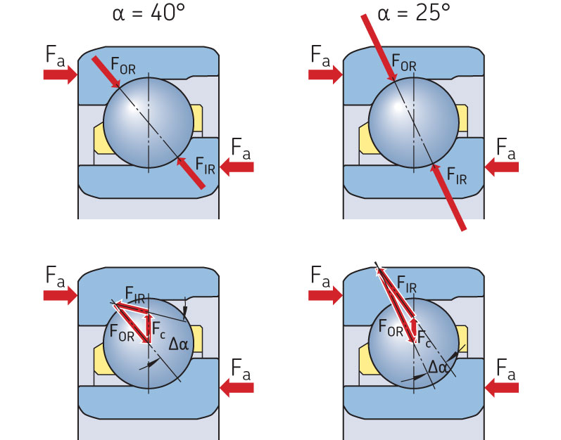 Kinematic effects in bearings with 40° and 25° contact angles.