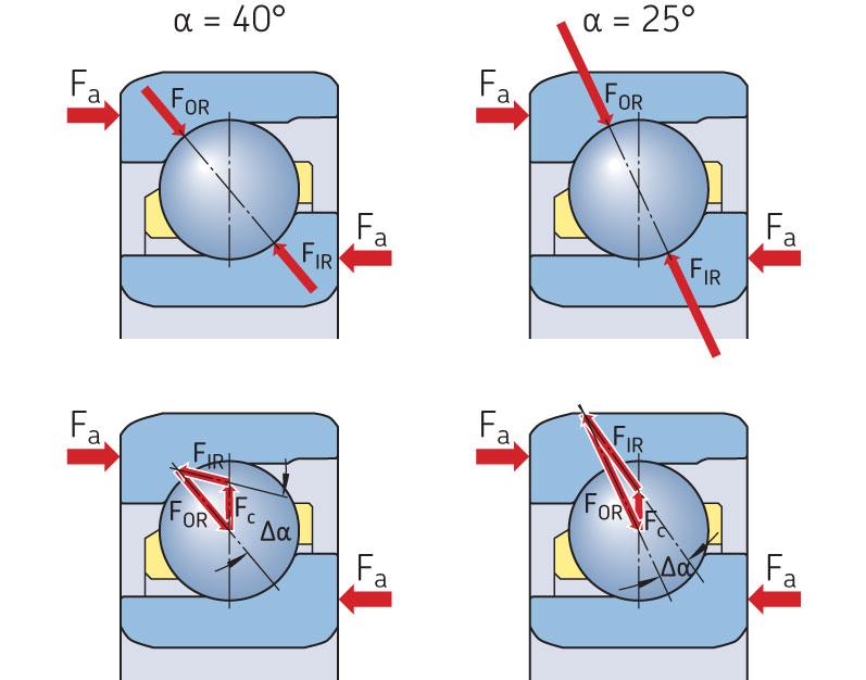 Кинематические эффекты в подшипниках с углами контакта 40° и 25°.