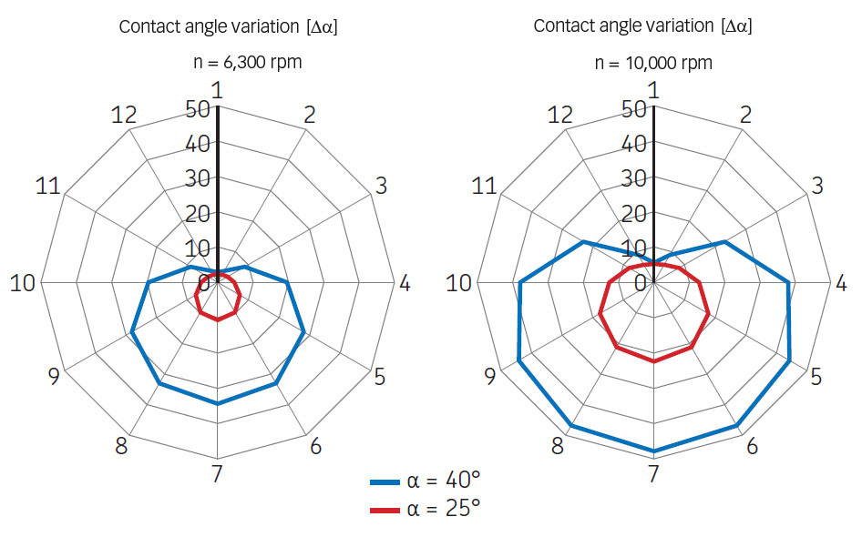 Contact angle variation at different speeds.