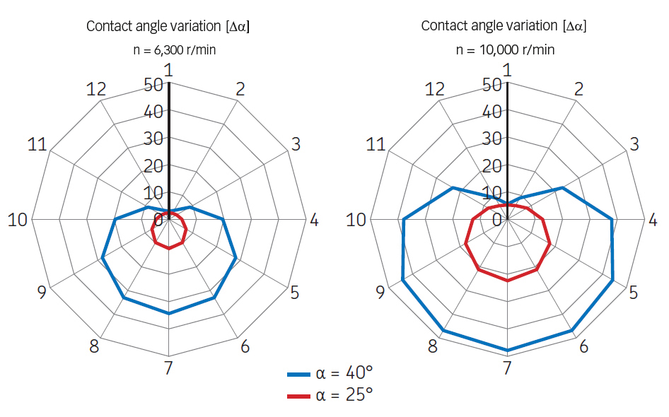 Contact angle variation