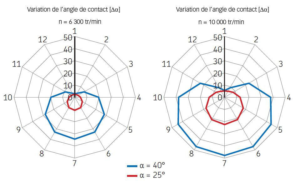 Variation de l'angle de contact à différentes vitesses.
