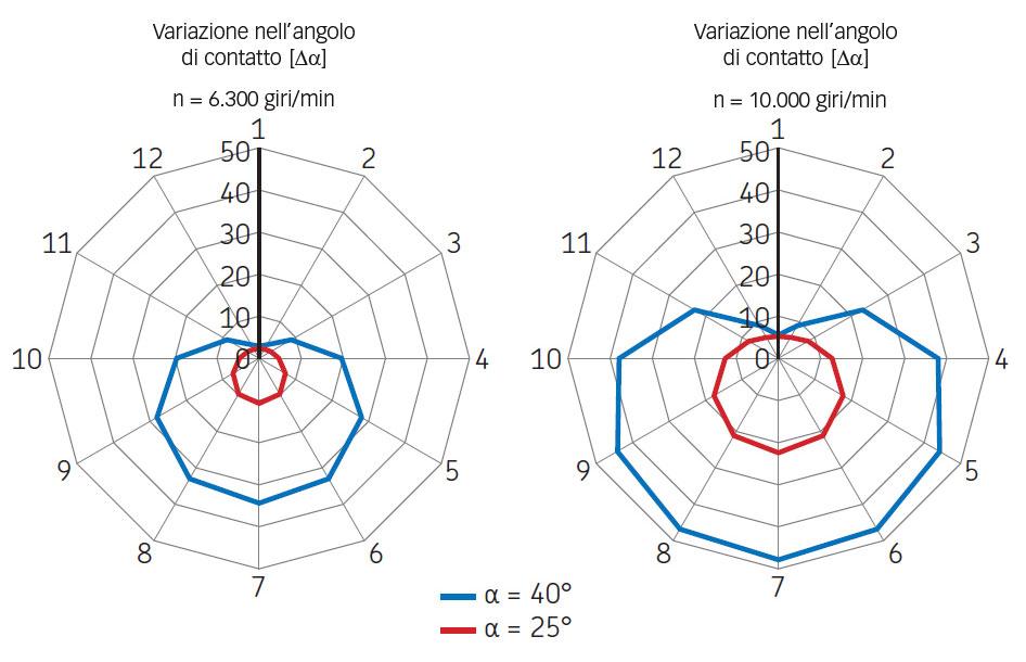 Variazione nell'angolo di contatto a velocità differenti.