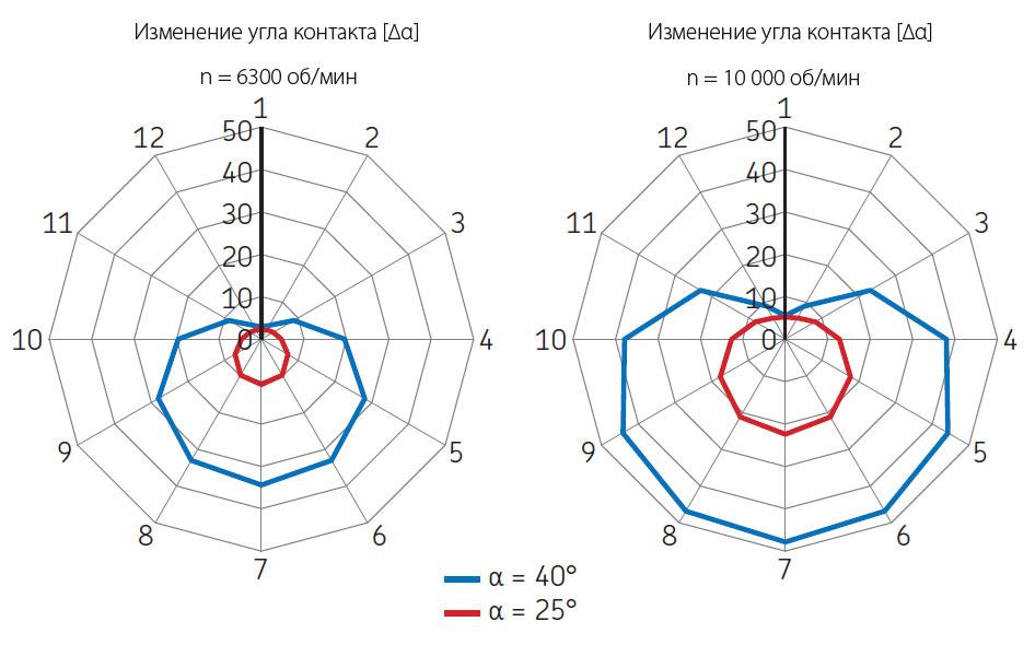 Изменение угла контакта при различных частотах вращения.