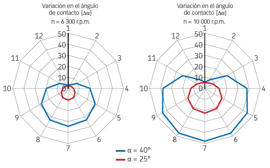 Variación del ángulo de contacto a diferentes velocidades.