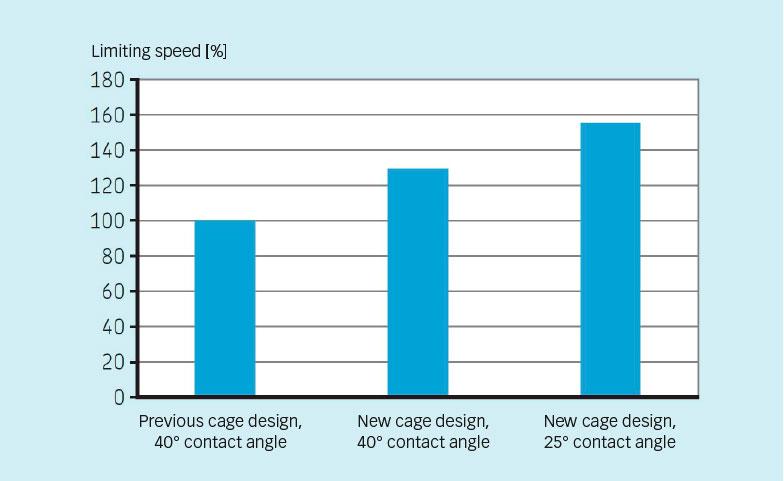Limiting speed comparison.
