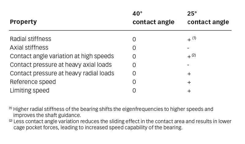 Influence of 40° and 25° contact angles on bearing properties.