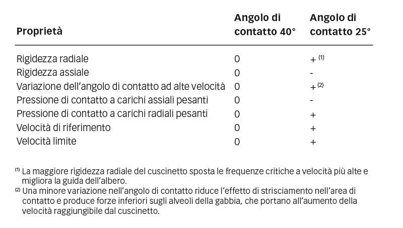Influenza di angoli di contatto di 40° e 25° sulle proprietà dei cuscinetti.