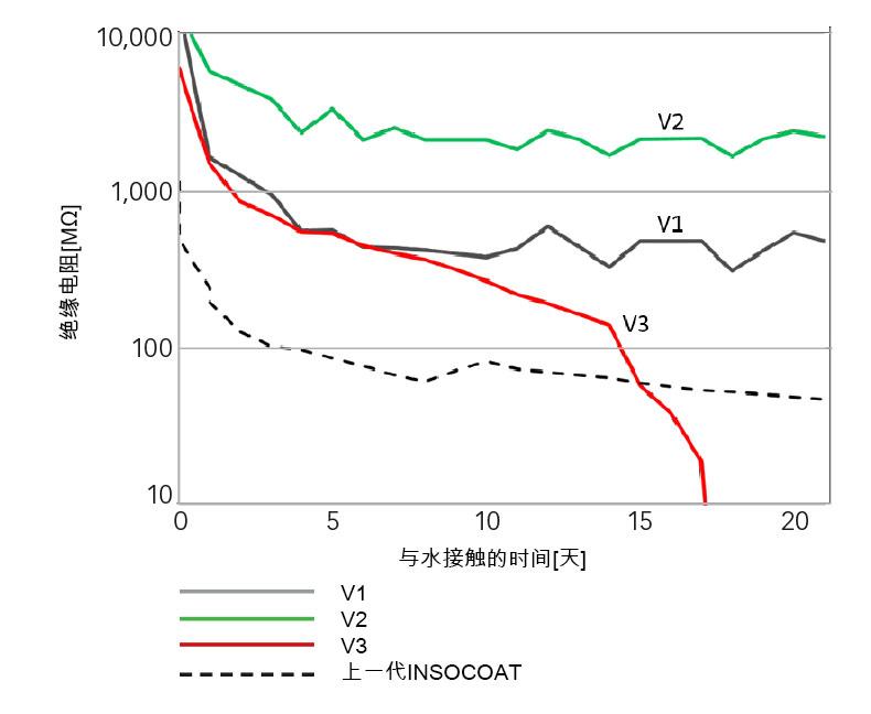 直接与水接触条件下的电绝缘测试结果