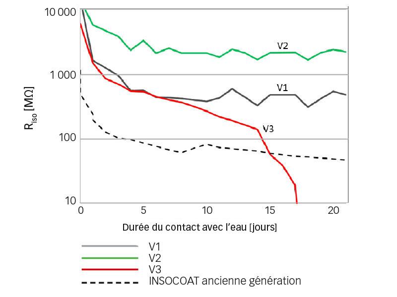 Résultats de tests d'isolation électrique au contact direct de l'eau
